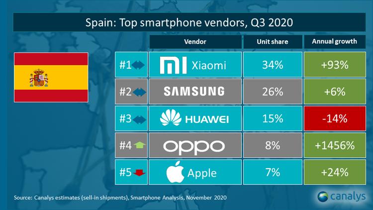 Principales proveedores de móviles en españa